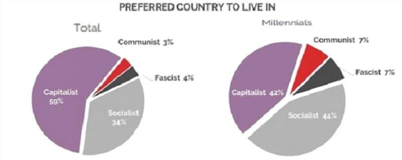 ΗΠΑ: Δημοσκόπηση - ράπισμα στην αντικομμουνιστική υστερία!