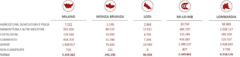 Μιλάνο-Λομβαρδία: «Τουλάχιστον μη μας δουλεύετε»