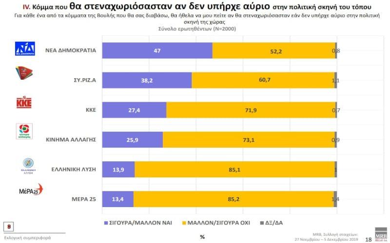 «Να υπάρχει για πάντα το ΚΚΕ» θέλει το 27% των ψηφοφόρων