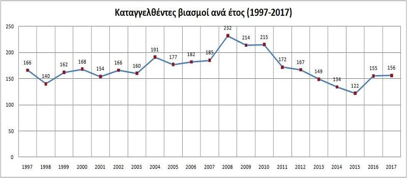 Βιασμοί γράφημα