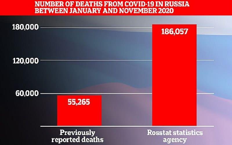 Ρωσία: Υπερτριπλάσιος ο πραγματικός αριθμός θανάτων από Covid