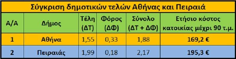 Τα Δημοτικά Τέλη στη Δυτική Αθήνα ανά δήμο (πίνακες)
