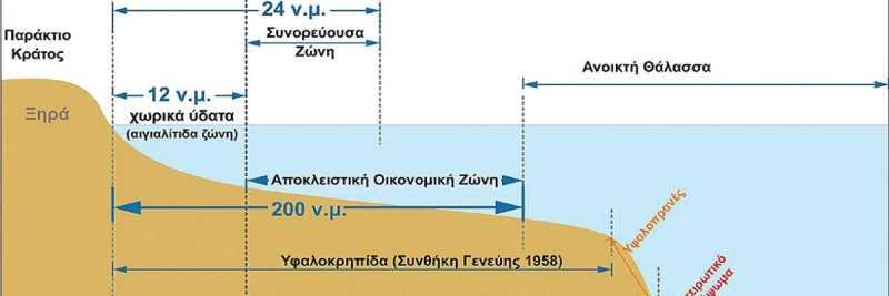 Το Διεθνές Δίκαιο της Θάλασσας - Μέρος 2ο