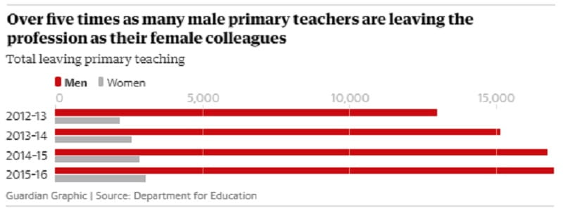 Χιλιάδες δάσκαλοι στη Μεγάλη Βρετανία παραιτούνται λόγω στρες