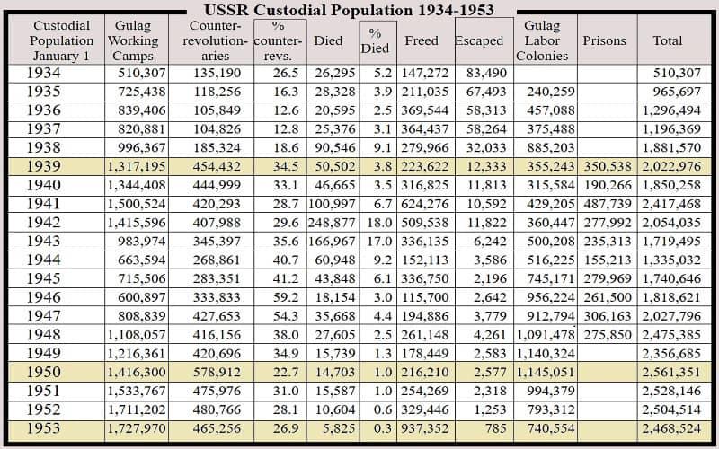 Ψέματα σχετικά με την ιστορία της ΕΣΣΔ – Μέρος 6ο