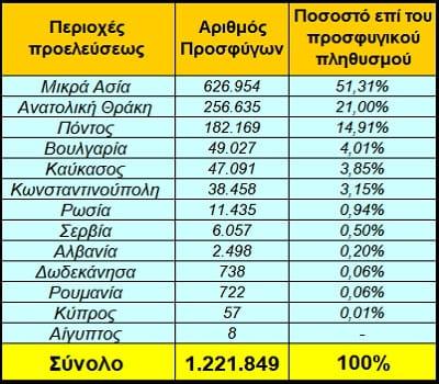 Σύνθεση πληθυσμού ελληνικής Μακεδονίας - Επίλογος