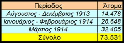Σύνθεση πληθυσμού ελληνικής Μακεδονίας - Μέρος 1ο