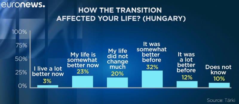30 χρόνια μετά οι Ούγγροι νοσταλγούν τον Σοσιαλισμό