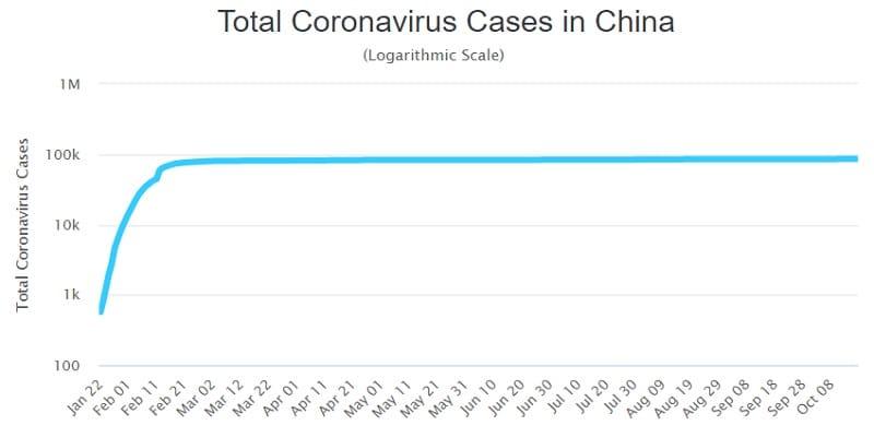 Covid-19: Κανένας νεκρός εδώ και 5 μήνες