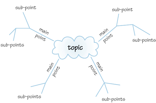 Template for any Topic in a Mind Map