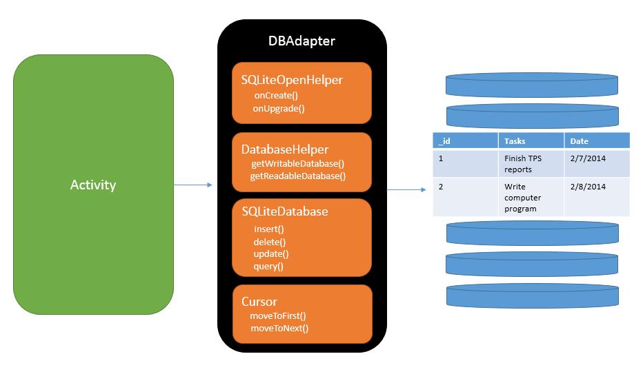 DBAdapter
