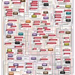 Stephen King Universe Flowchart by Tessie Girl (Gillian James)