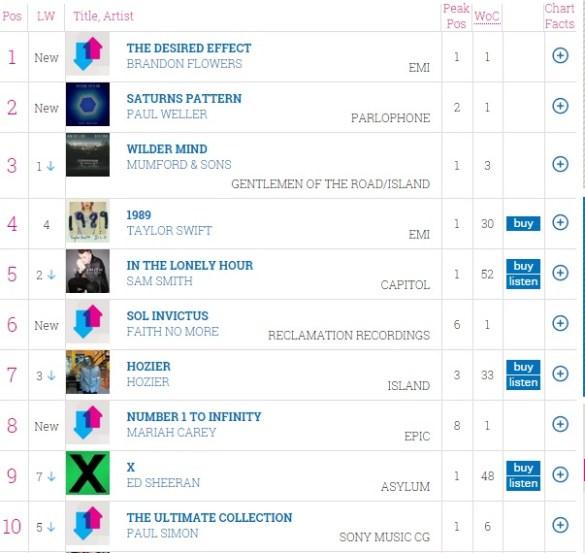 UK Album Chart ( 2015.5.18-2015.5.24 )