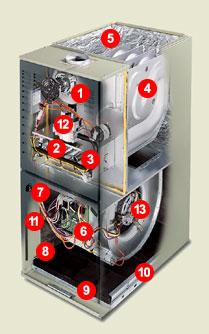 American Standard Furnace Light Codes