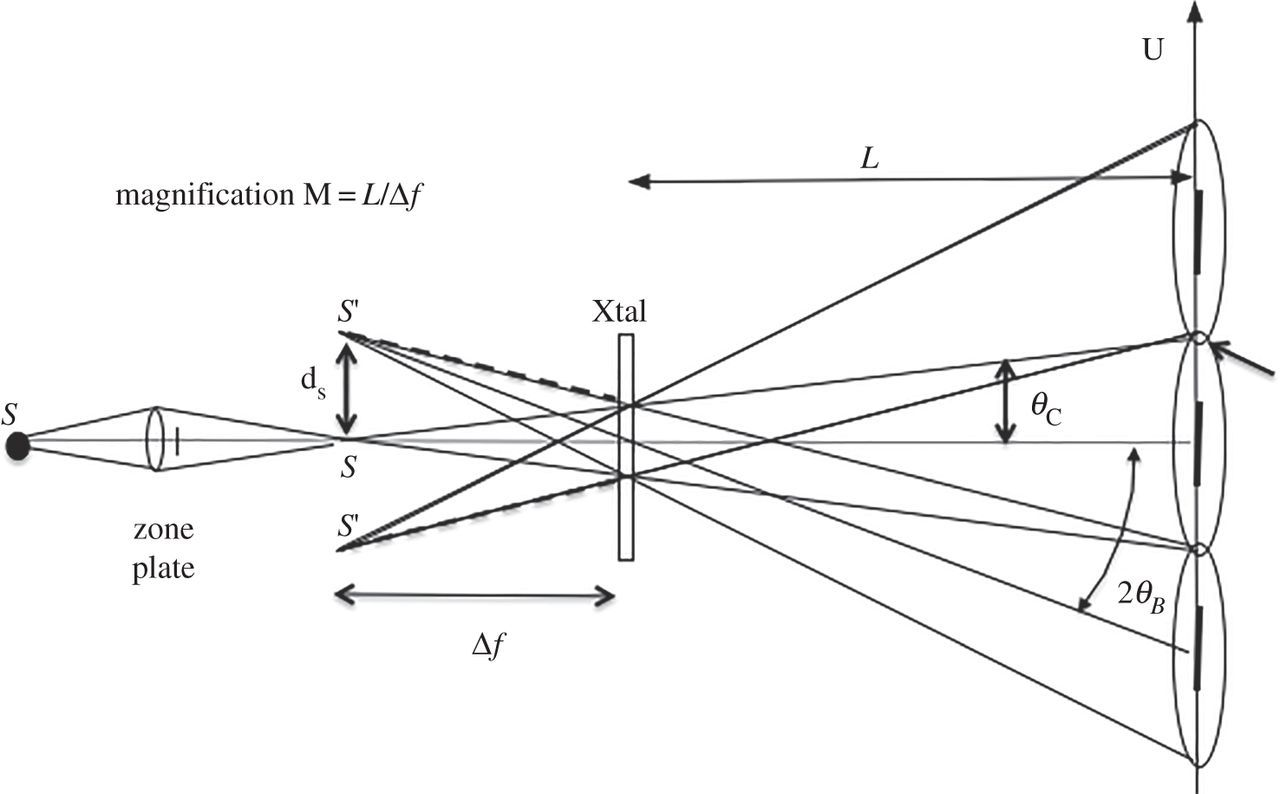 Coherent Convergent Beam Time Resolved X Ray Diffraction