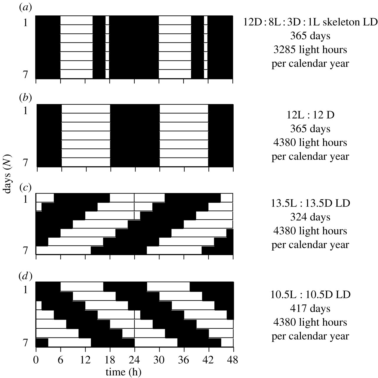 Avian circannual clocks: adaptive significance and