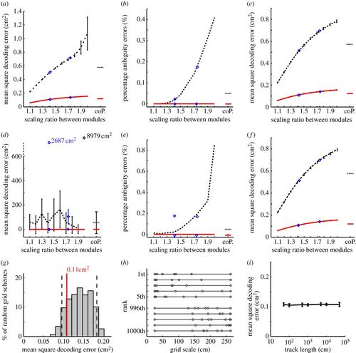 Optimal configurations of spatial scale for grid cell