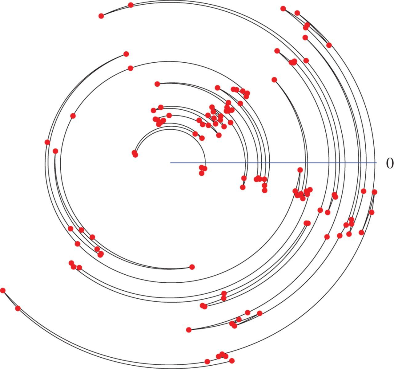 A drifting Markov process on the circle, with physical