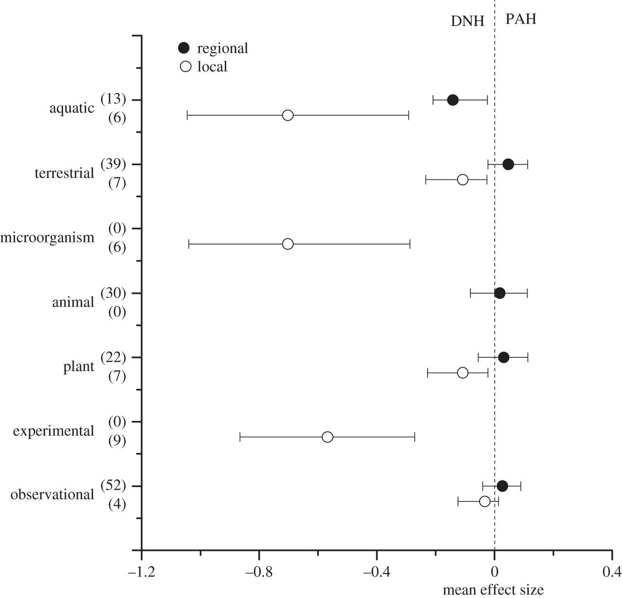 Different Effects Of Invader Native Phylogenetic Relatedness On Invasion Success And Impact A