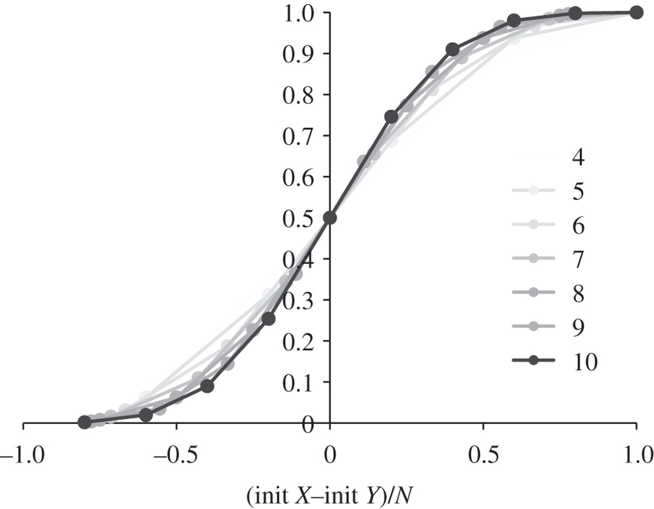 Design and analysis of DNA strand displacement devices
