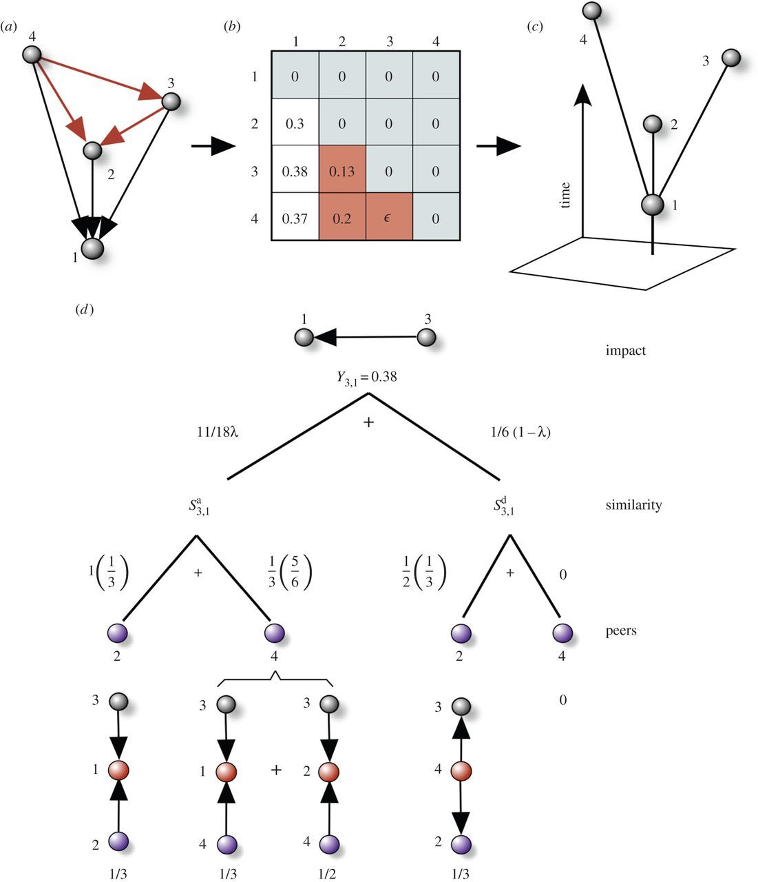 Punctuated equilibrium in the large-scale evolution of