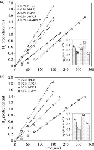 H2 production by the photocatalytic reforming of cellulose