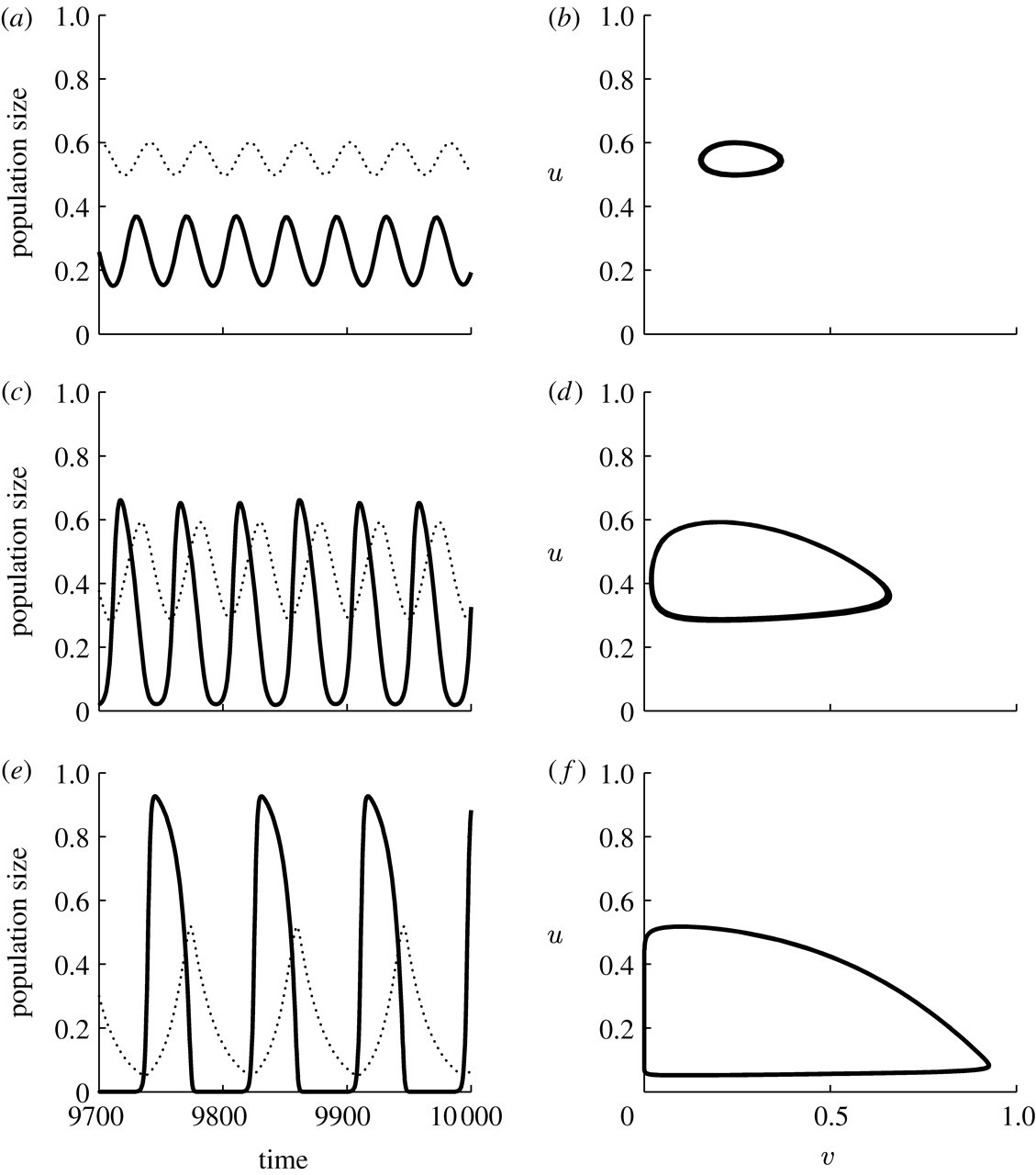 Periodic travelling waves in cyclic populations: field