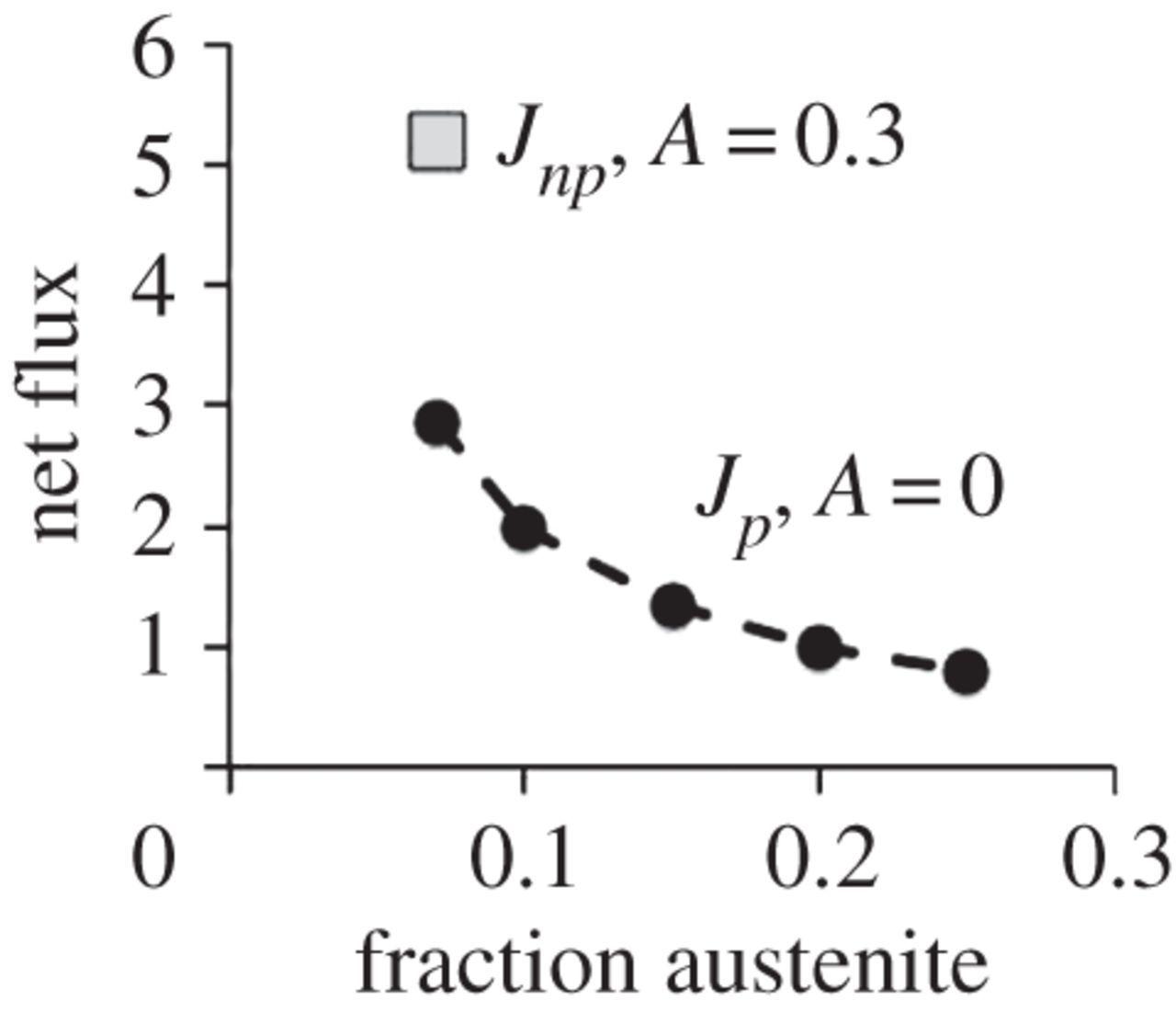 Hydrogen diffusion and the percolation of austenite in
