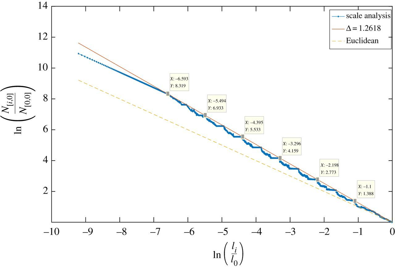 A scale-entropy diffusion equation to explore scale