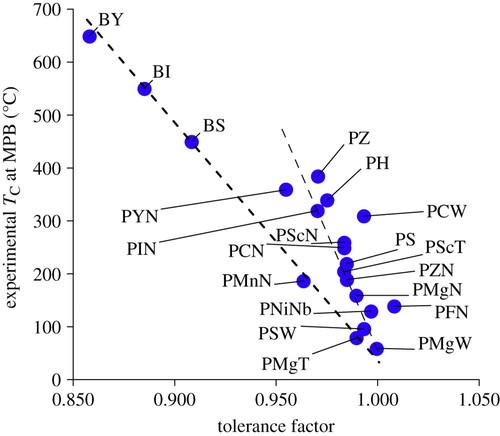 Identifying the 'inorganic gene' for high-temperature