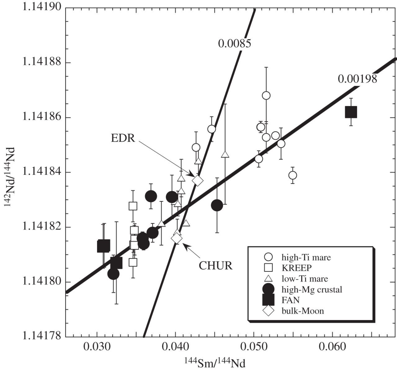 Rb Sr Sm Nd And Lu Hf Isotope Systematics Of The Lunar Mg
