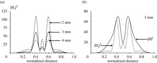A non-structured subwavelength near-field microwave lens