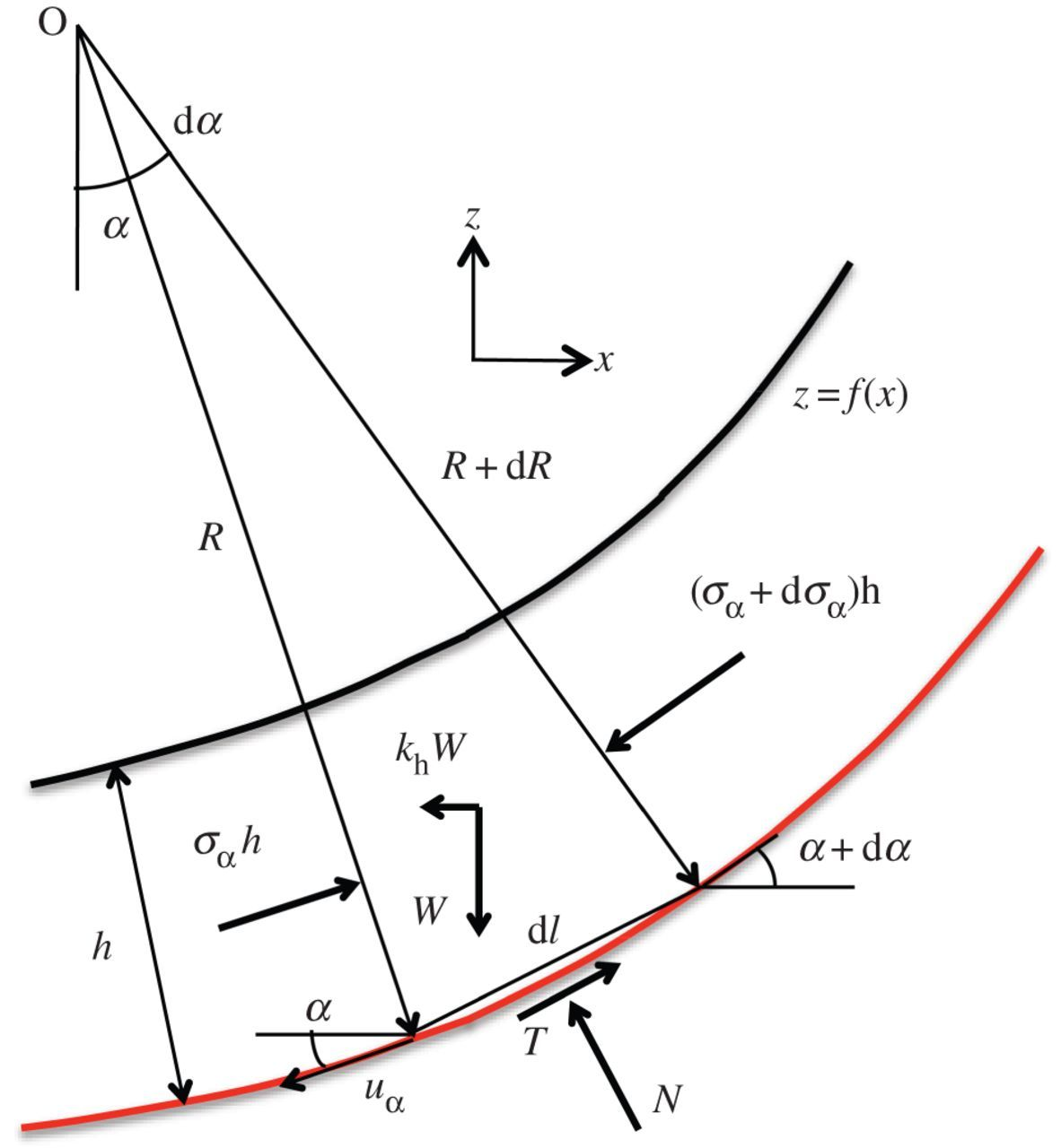 Significance of the actual nonlinear slope geometry for