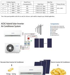 this is the 3rd generation solar air conditioner we ve all been waiting for designed for low cost easy installation and a fast payback  [ 800 x 1001 Pixel ]