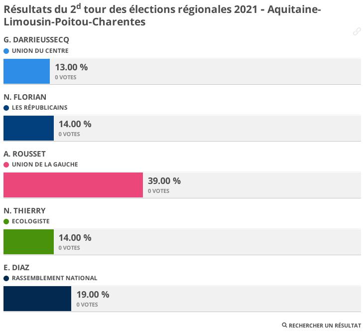 Résultats des élections régionales et départementales 2021 ‑ 2e tour