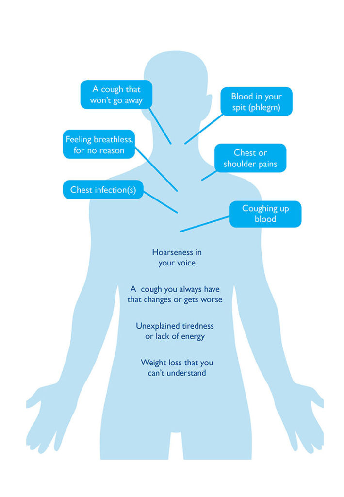 Lung cancer signs and symptoms - symptoms man