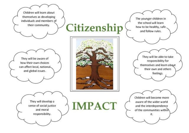 thumbnail of Citizenship Impact