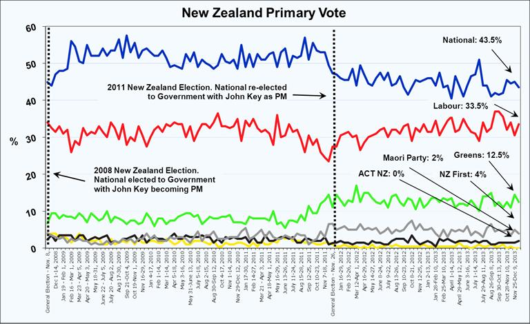 Roy Morgan New Zealand Voting Intention - January 22, 2014
