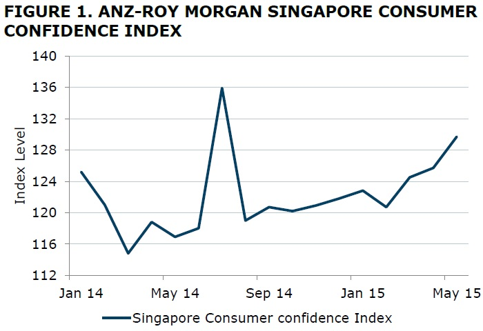 Image result for Confidence in Singapore