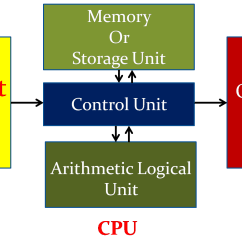 Block Diagram Of Cpu And Explain Mechanical Wave Simple Model A Computer With Input Output Devices