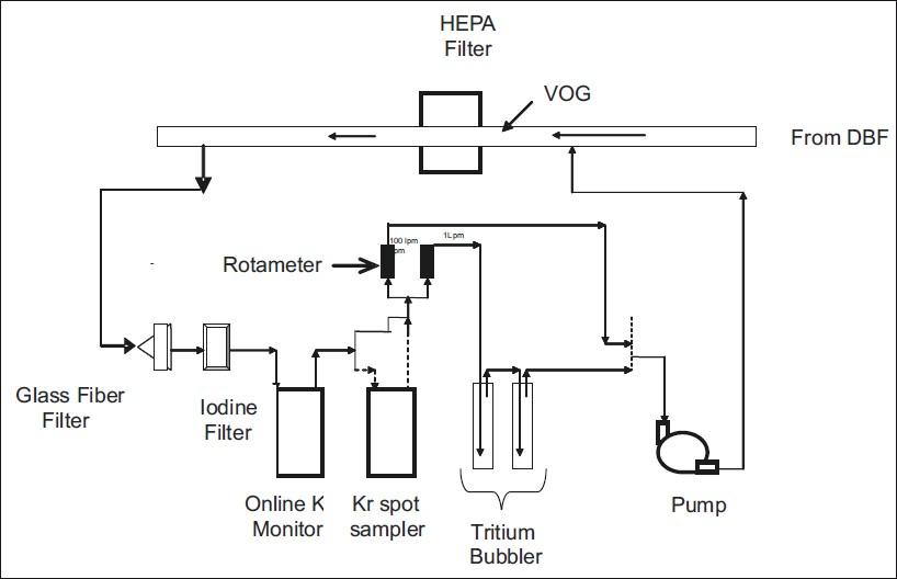 Monitoring of tritium In CORAL reprocessing facility