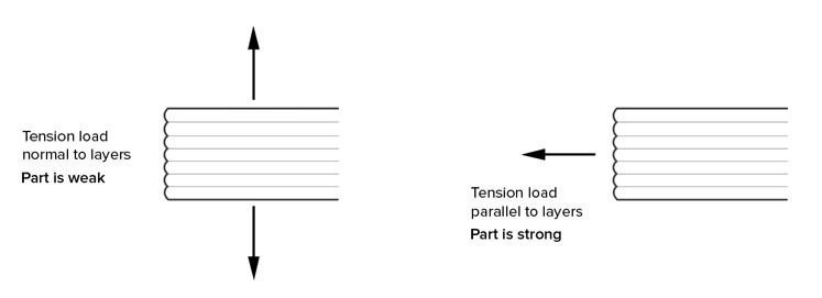 Part Strength for 3D Printed Part is Direction-Dependent