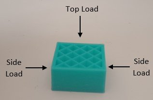 Direction of Top Load and Side Load