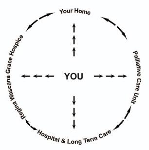 Palliative Care Services