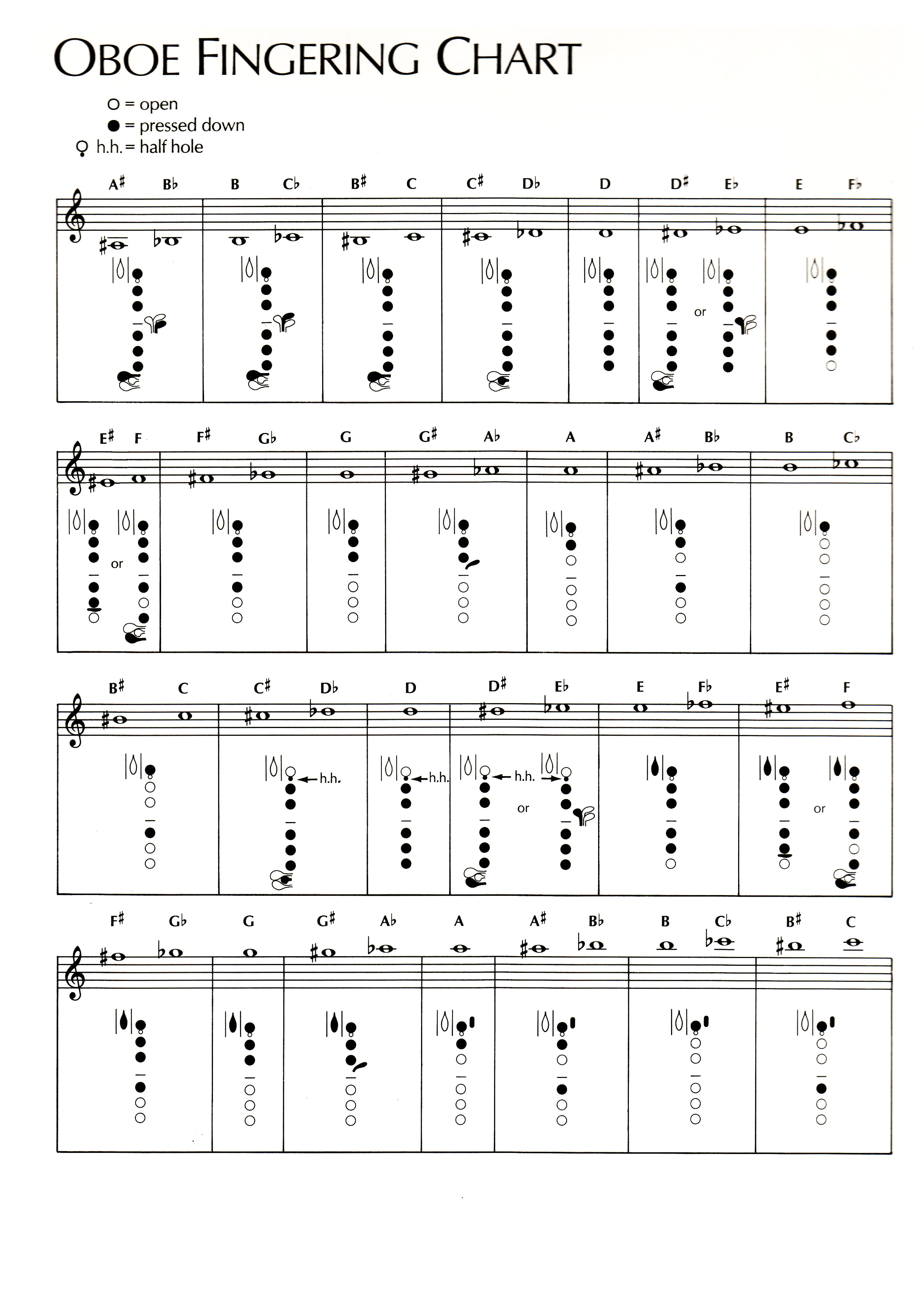 Trumpet Tuning Slide Chart