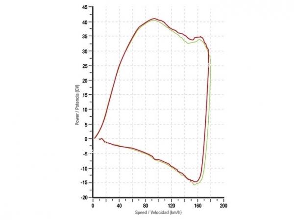 Boîtier de reprogrammation moteur TURBO KIT EVO 07 pour