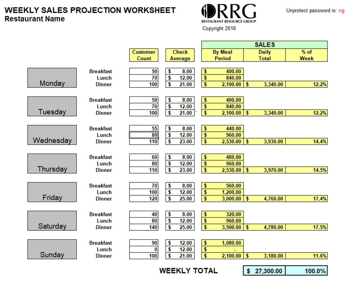 Restaurant Weekly Sales Projections Workbook Spreadsheet