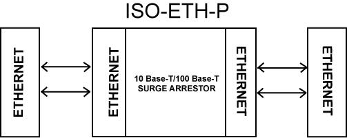 Ethernet Surge Suppressor / Protector / Arrestor