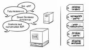 Woodworking, ERP Software & Technologies