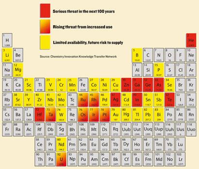 Periodiska systemet med sällsynthetsmarkeringar